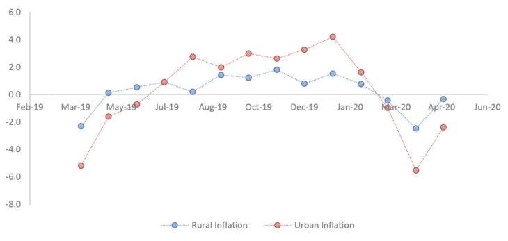 Reserve Bank of Malawi revises 2020 inflation forecast