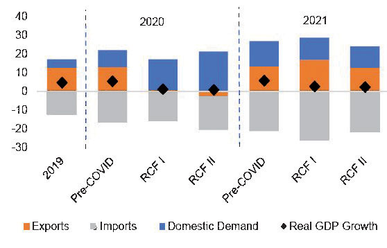 IMF projects subdued GDP growth for 2021