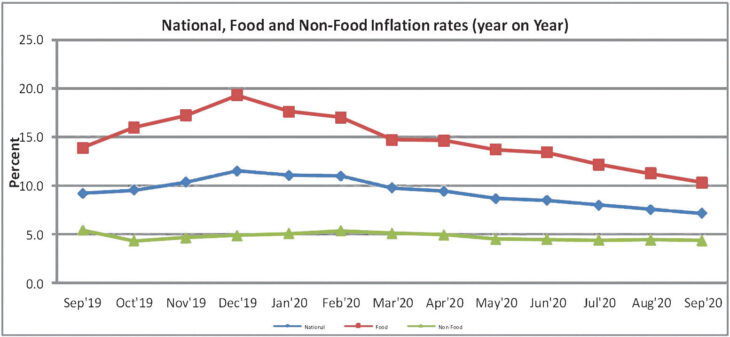 Inflation down to record 7.1%