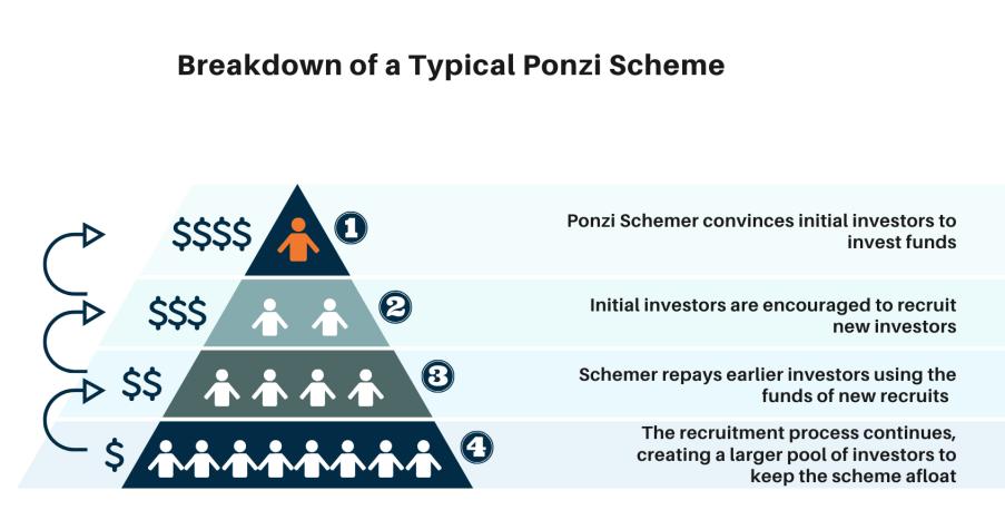 Ponzi Scheme in Malawi