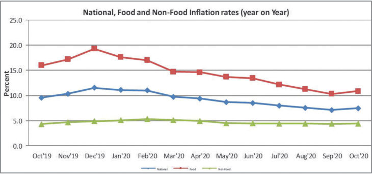 Inflation surges to 7.5 percent