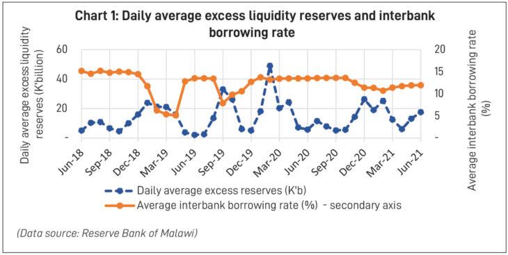 Secon quarter interbank borrowing up
