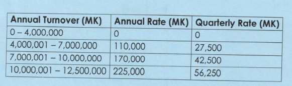 Table For Tax Import Tax Fees